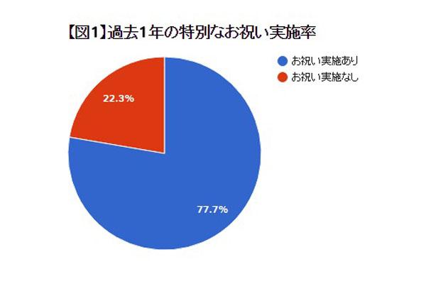 グラフ1a
